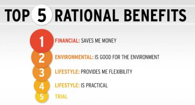 rationalbenefits