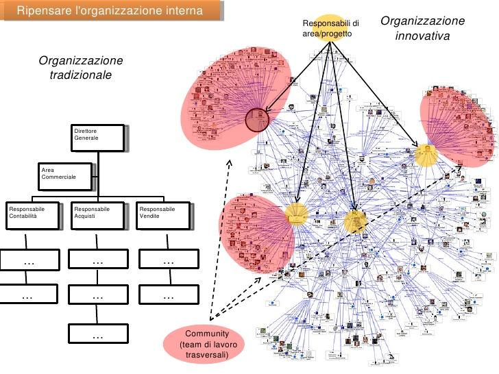 organizzazione innovativa