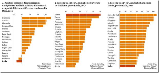 Grafici italia 2
