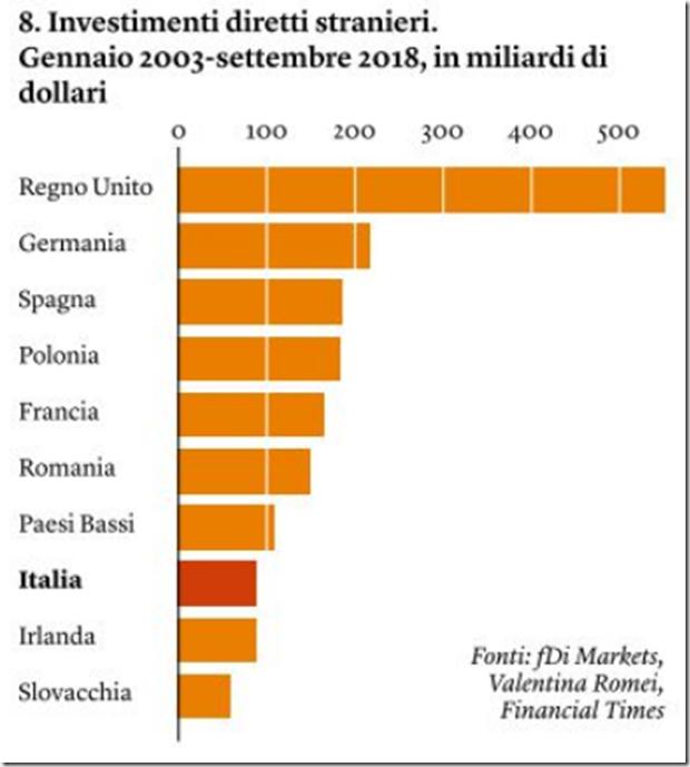 Italia Investimenti Diretti stranieri