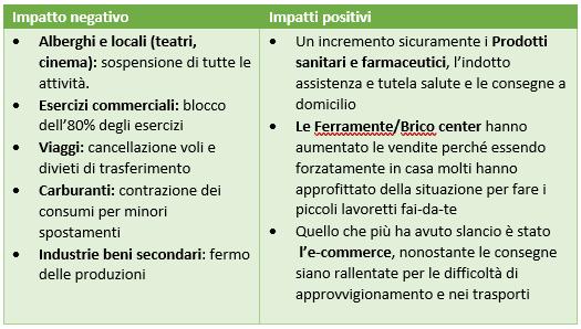 tabella covid19